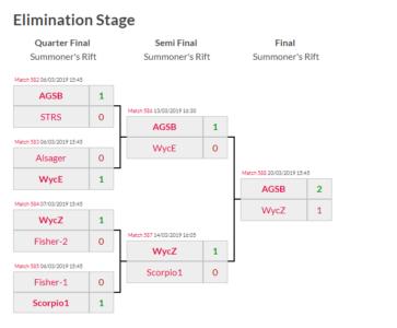 Elimination Stage from epic.LAN Tournament Platform